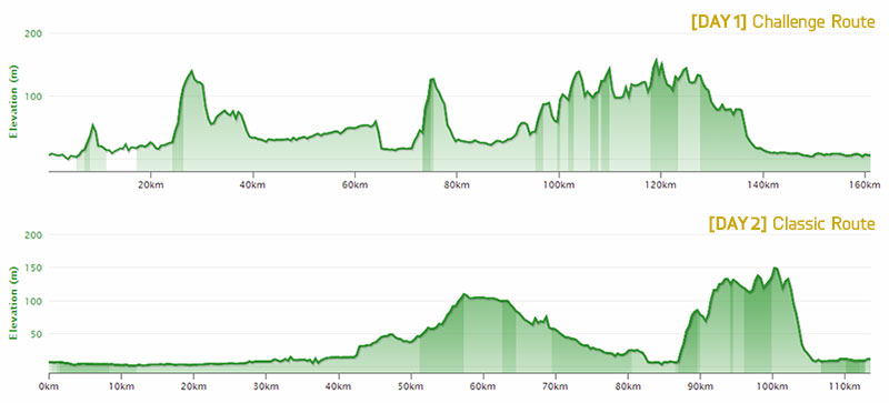 2013 RTCC Elevation Profile